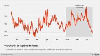 La prima de riesgo de España cae por debajo de los 100 puntos por primera vez desde abril de 2015