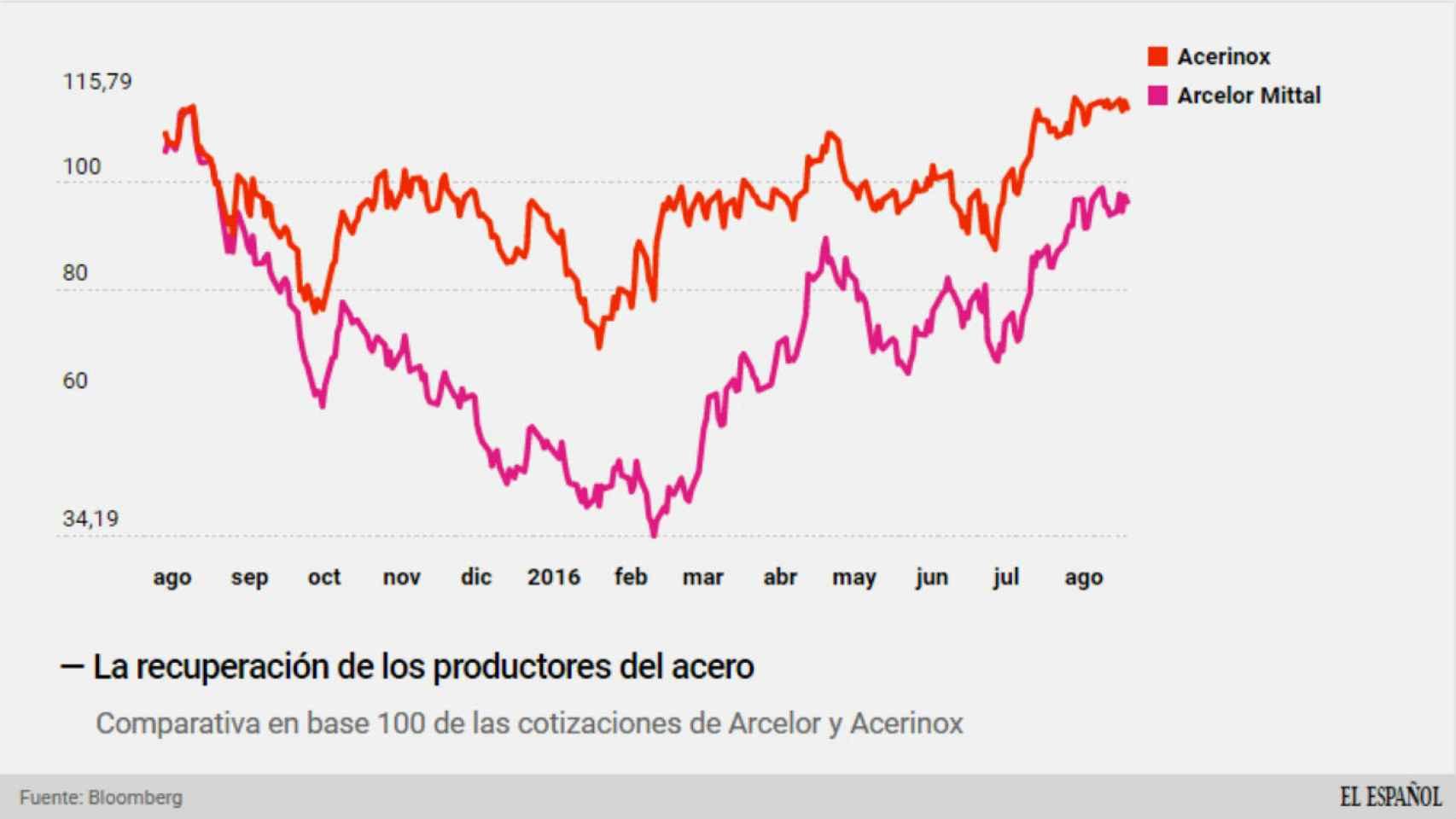 La recuperación de los productores de acero