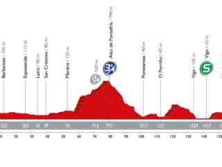 Perfil de la 2ª etapa de la Vuelta a España.