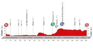 Perfil de la quinta etapa de La Vuelta.