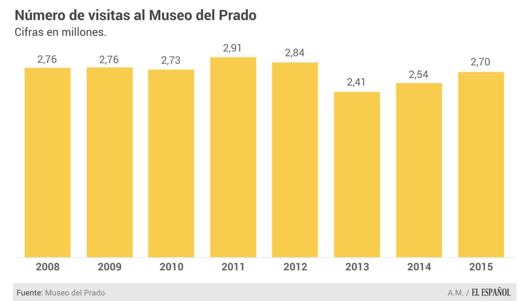 Visitas anuales del Prado desde 2008.