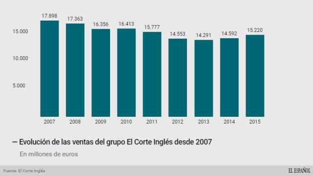 Evolución de las ventas de El Corte Inglés.