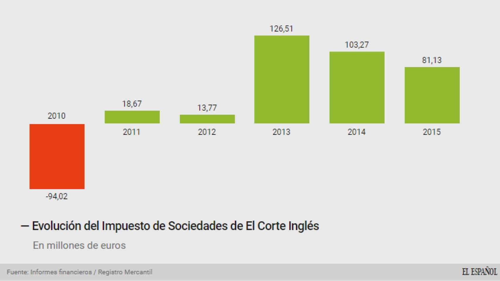 Evolución del Impuesto de Sociedades de El Corte Inglés.