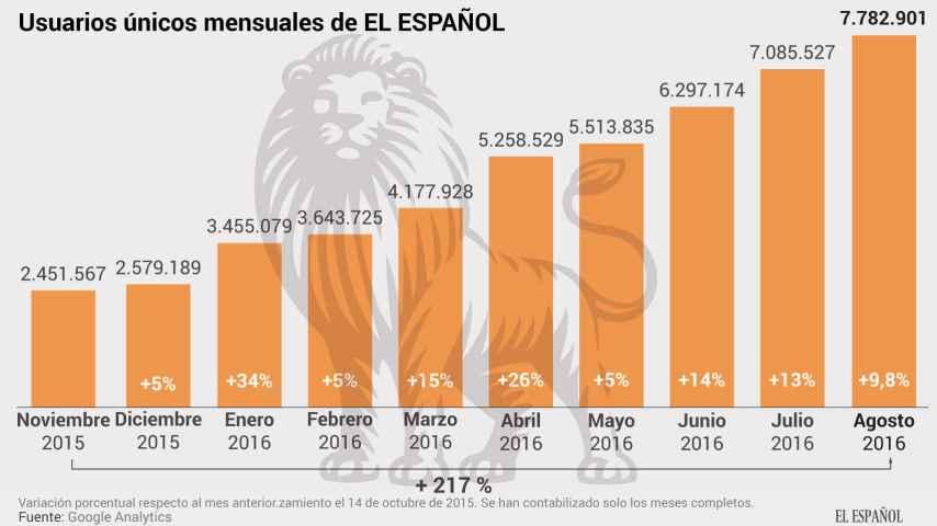 EL ESPAÑOL supera los 7,7 millones de lectores en su décimo mes de vida