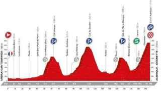 Perfil de la decimocuarta etapa de la Vuelta.