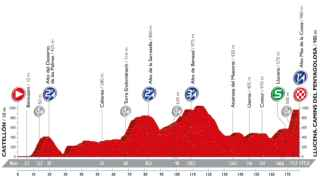 Perfil de la decimoséptima etapa de la Vuelta a España.