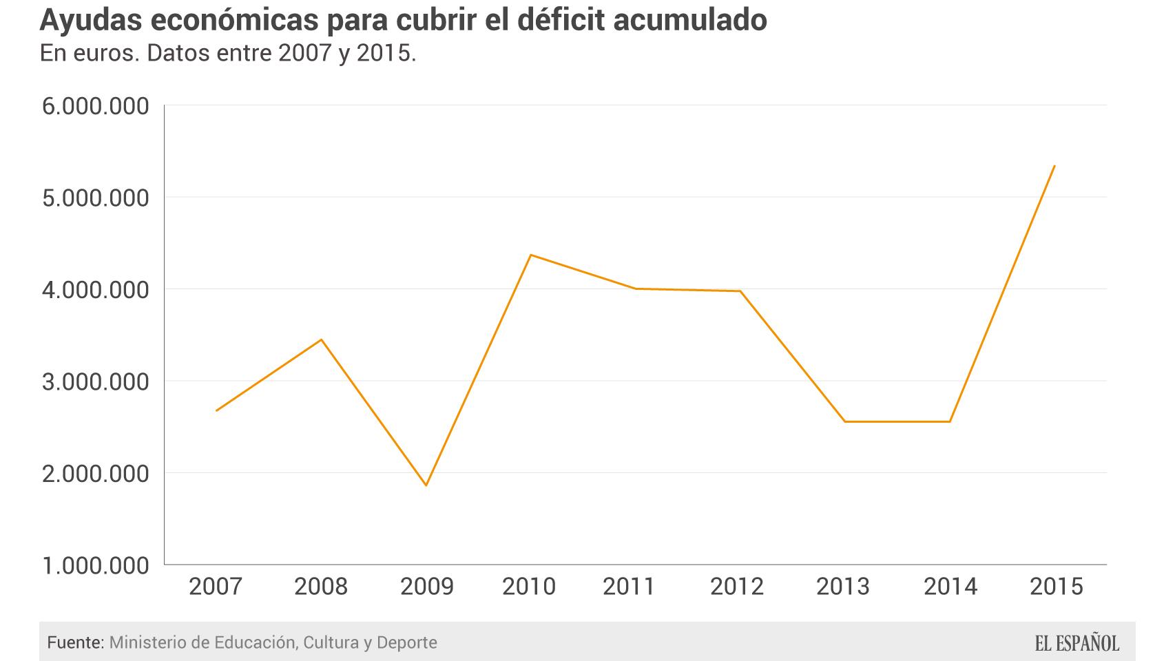Ayudas públicas para salvar el déficit.
