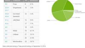 Informe Android septiembre: Marshmallow crece lentamente y Lollipop deja de hacerlo