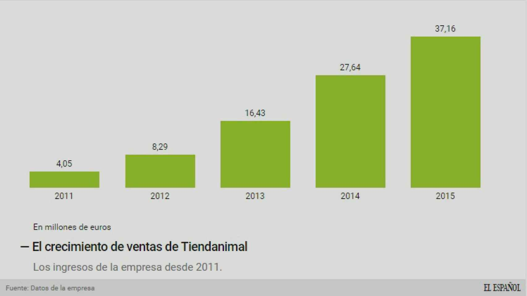 Evolución de las ventas de Tiendanimal.