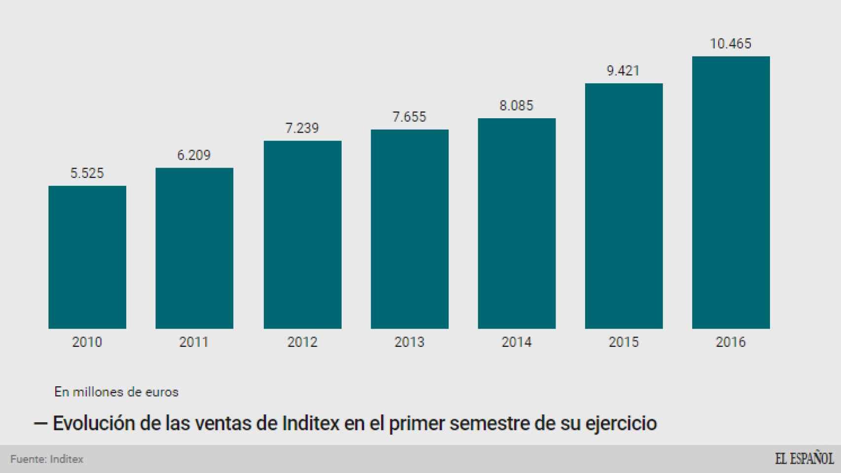 Evolución de las ventas de Inditex en el primer semestre.