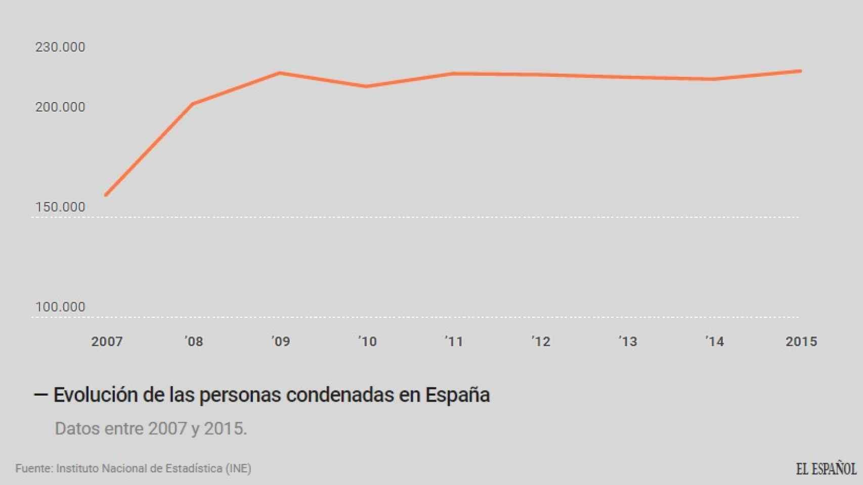 Evolución de las personas condenadas en España.