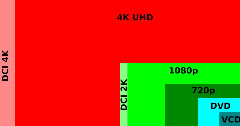 digital_video_resolutions_vcd_to_4k-svg