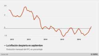 La inflación emerge hasta el 0,3% en septiembre, su nivel más alto desde abril de 2014