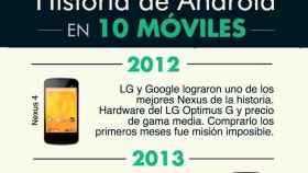 La historia de Android en 10 móviles