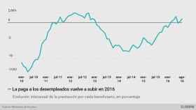 La prestación por desempleo vuelve a subir tras tres años de caídas y roza los 800 euros mensuales