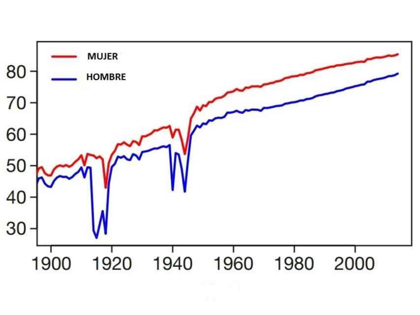 Expectativa de vida en el último siglo en los países estudiados.