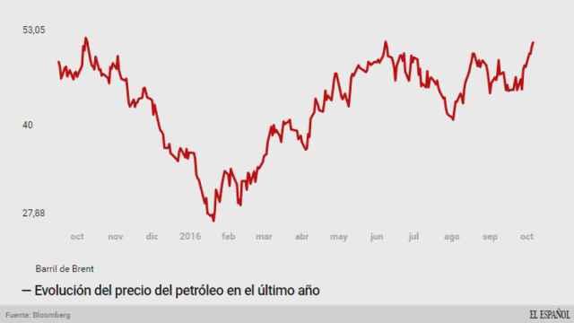 Evolución del precio del petróleo.