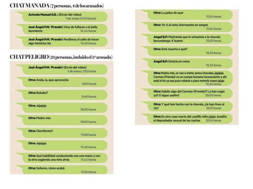 Imagen del chat de Whatsapp en el que los detenidos hablan de los abusos cometidos.