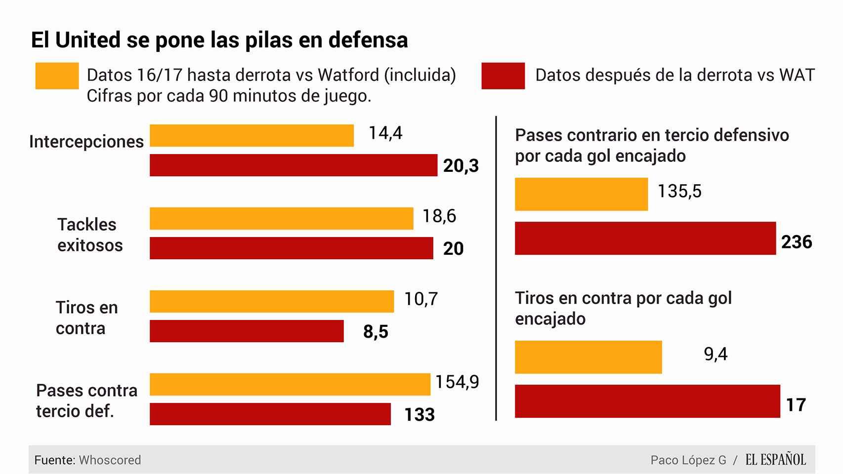 datos defensivos