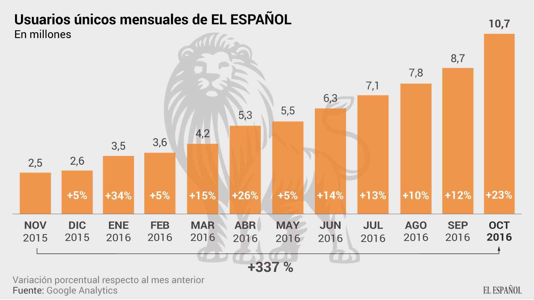 EL ESPAÑOL hace historia logrando 10.714.446 lectores