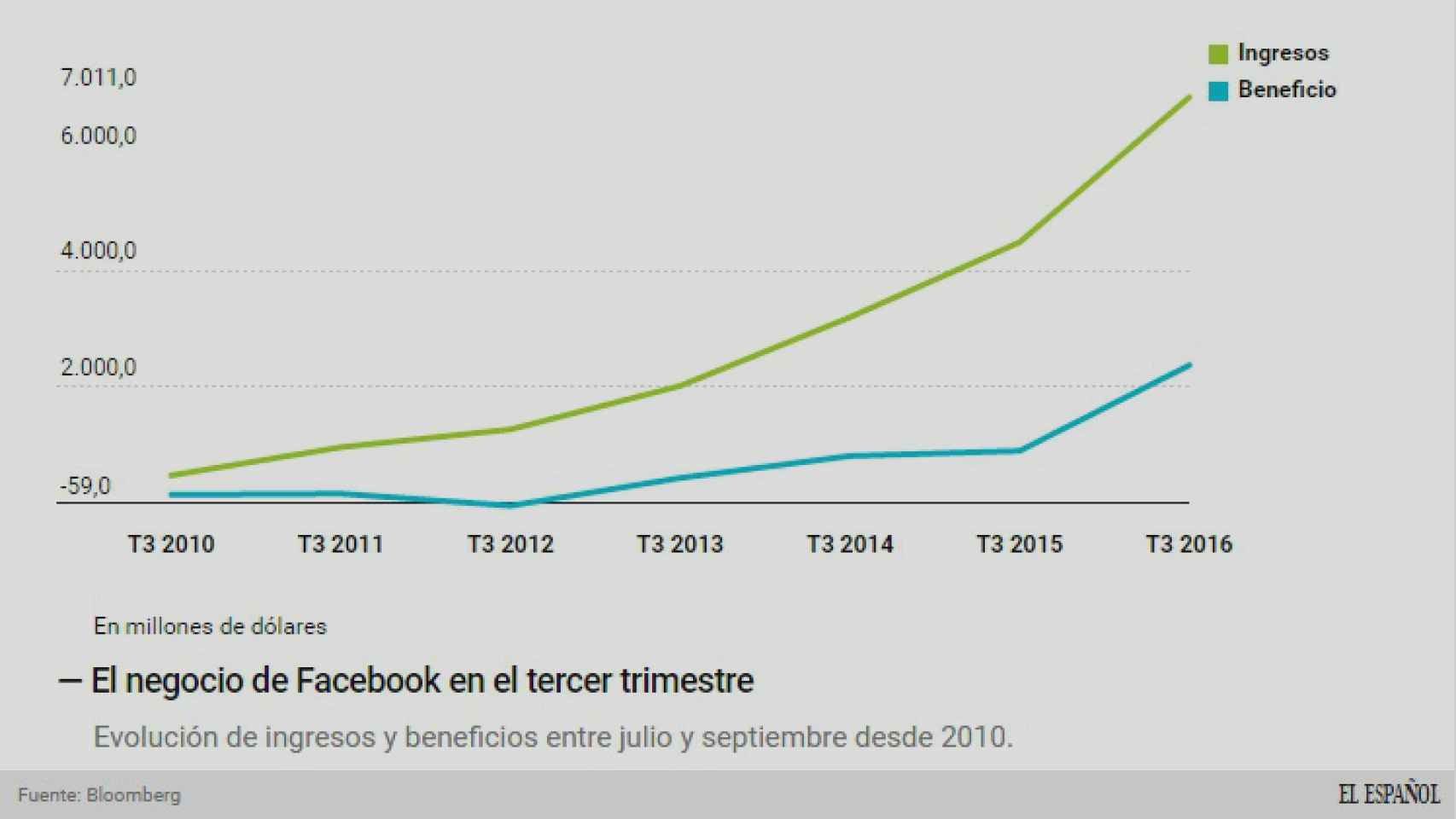 Tercer trimestre de Facebook en los últimos años.