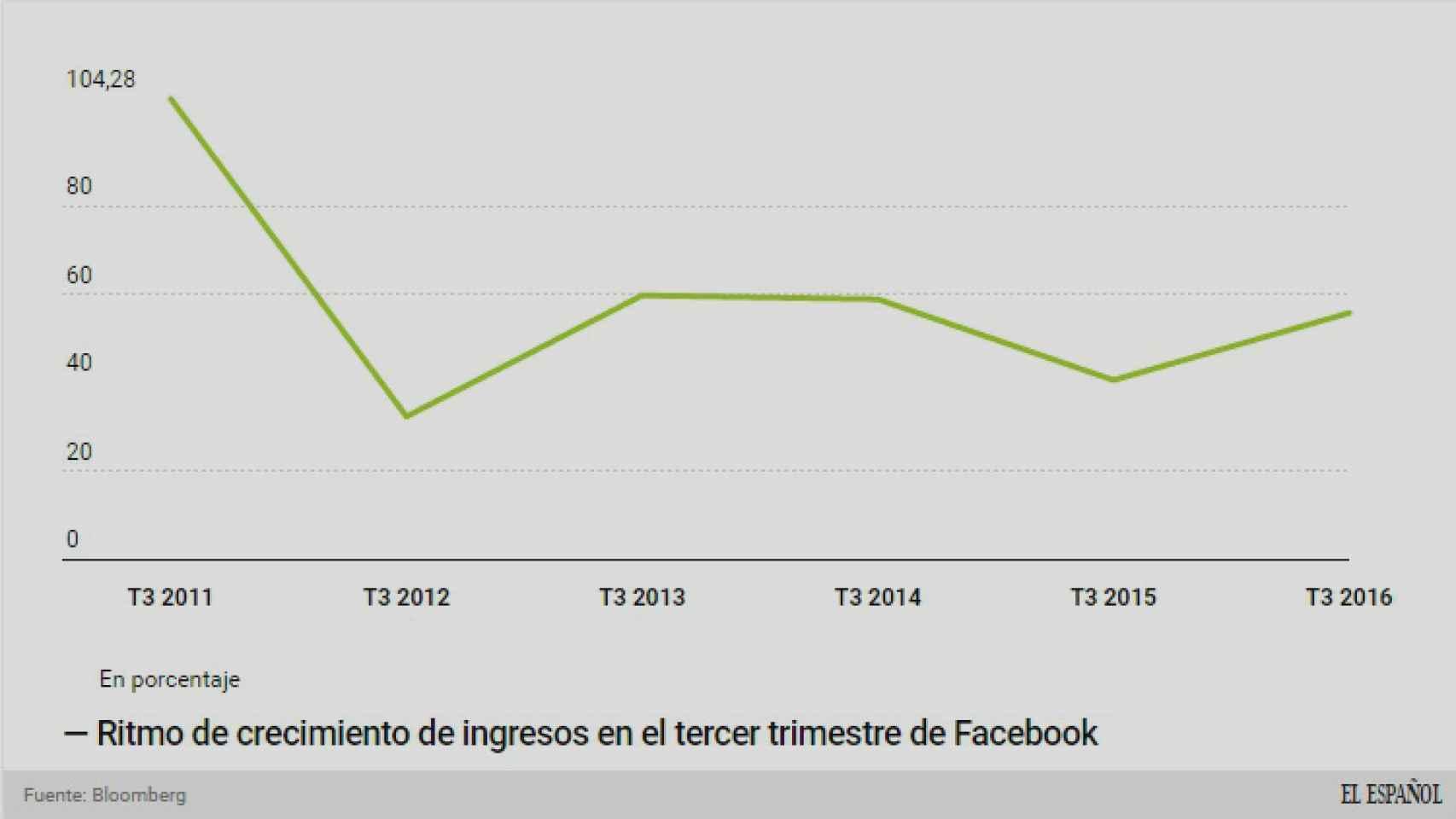 Ritmo de crecimiento de Facebook.