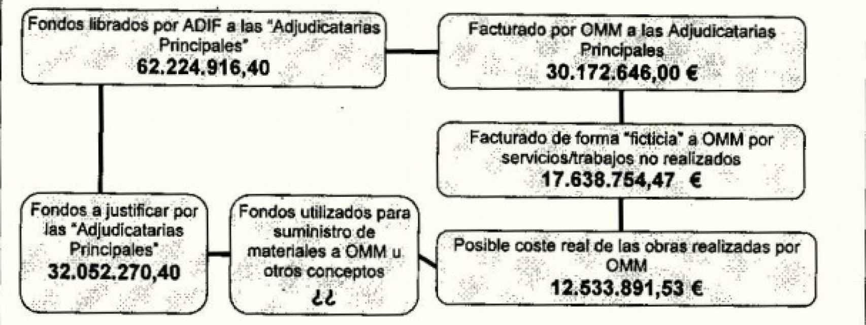 Gráfico elaborado por la Guardia Civil sobre el flujo de capitales.
