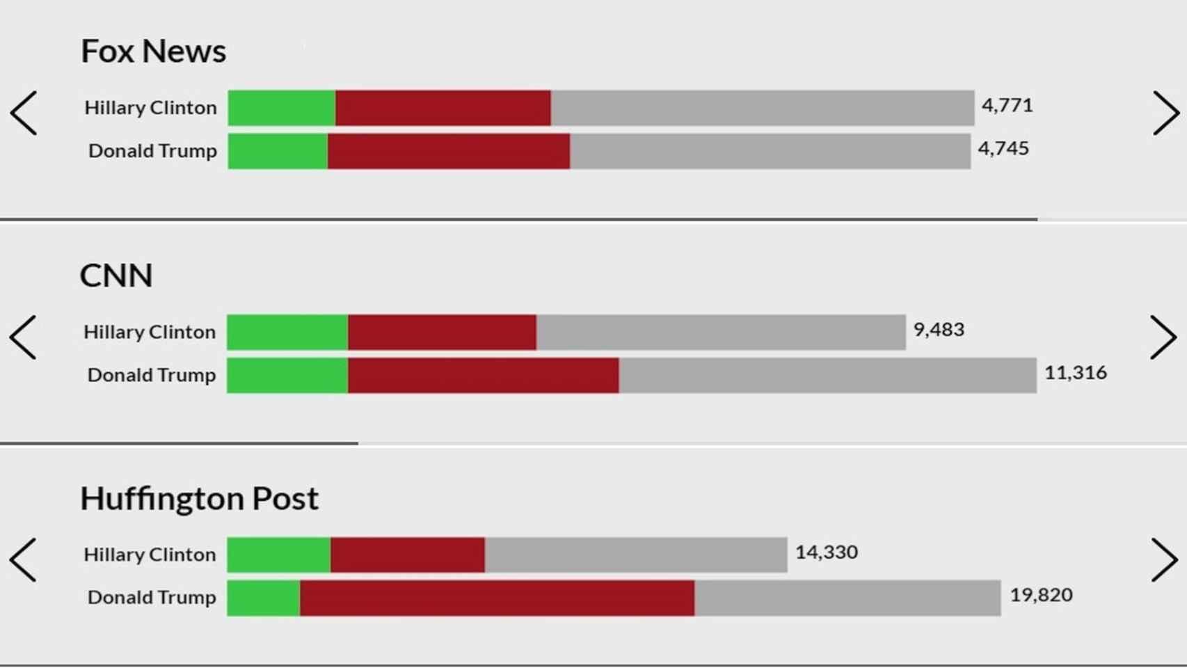 Presencia en medios. Verde = positiva, rojo = negativa, gris = neutral.
