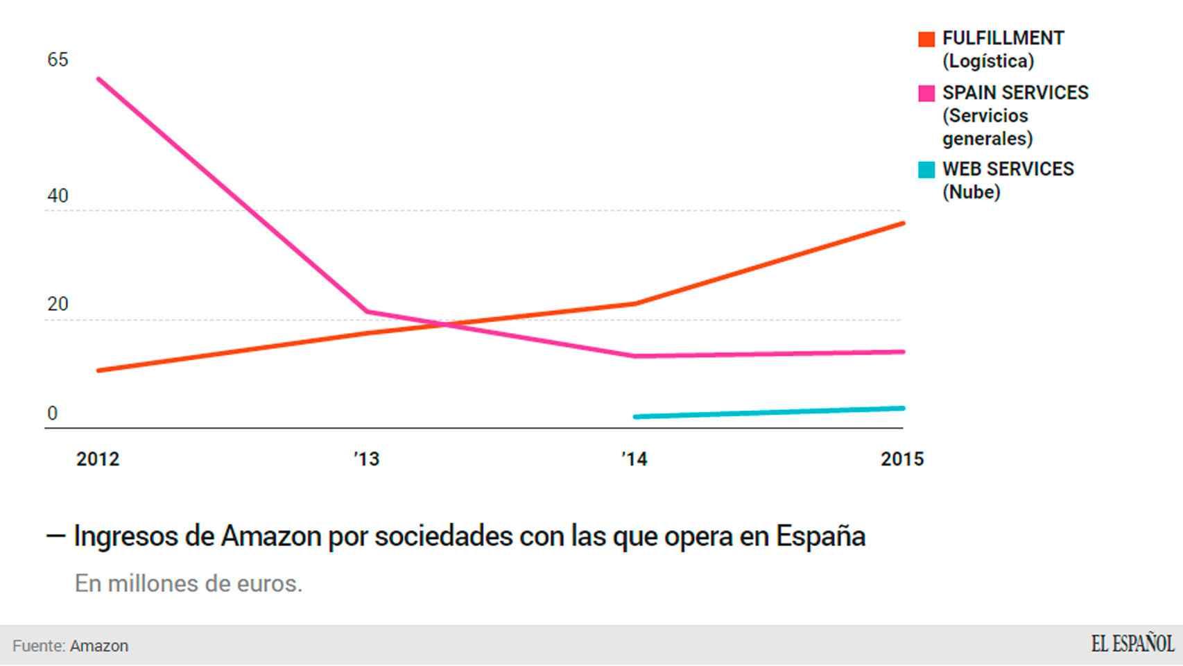 Evolución de los ingresos de Amazon en sus tres sociedades.