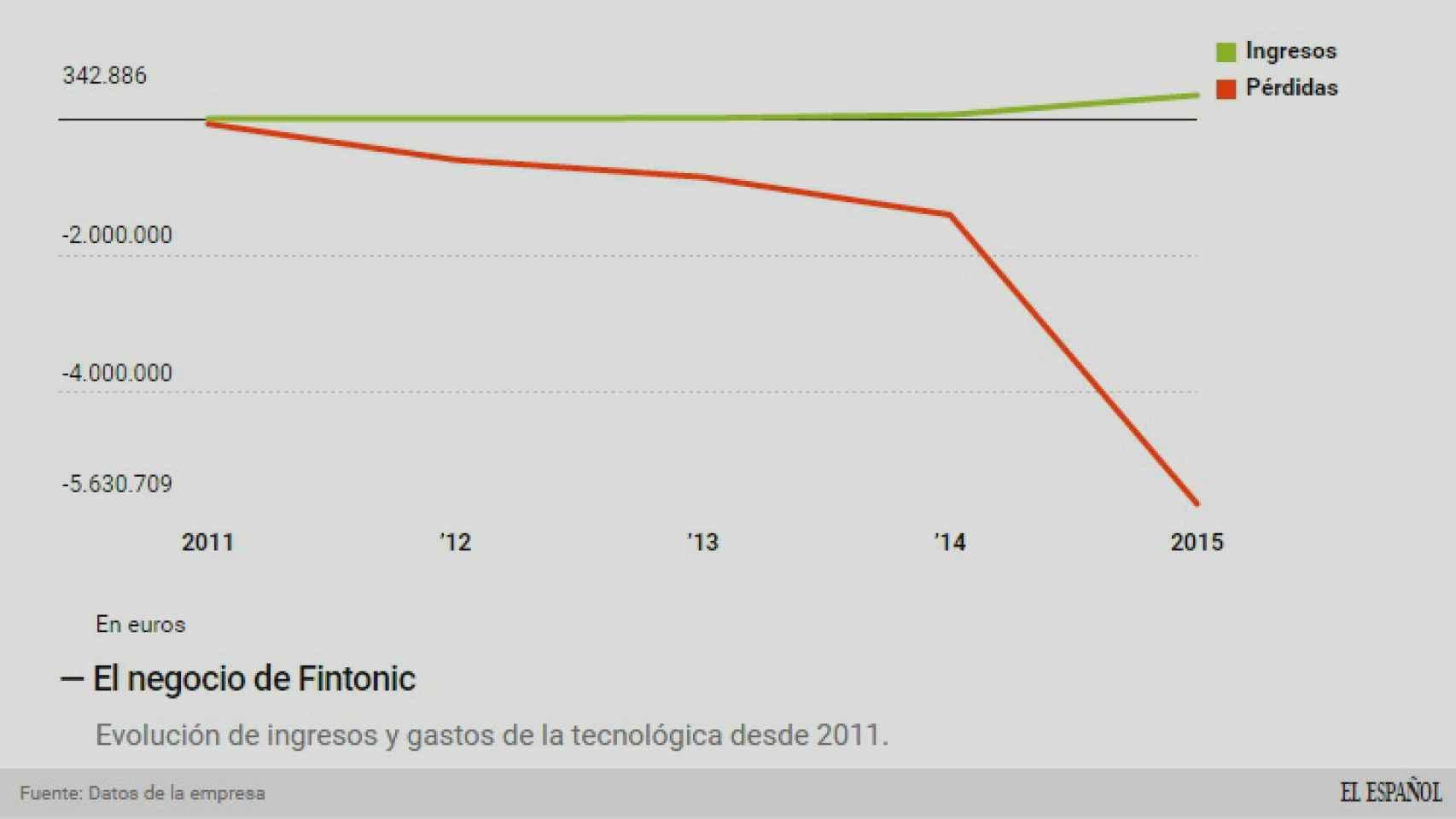 Evolución del negocio de Fintonic.