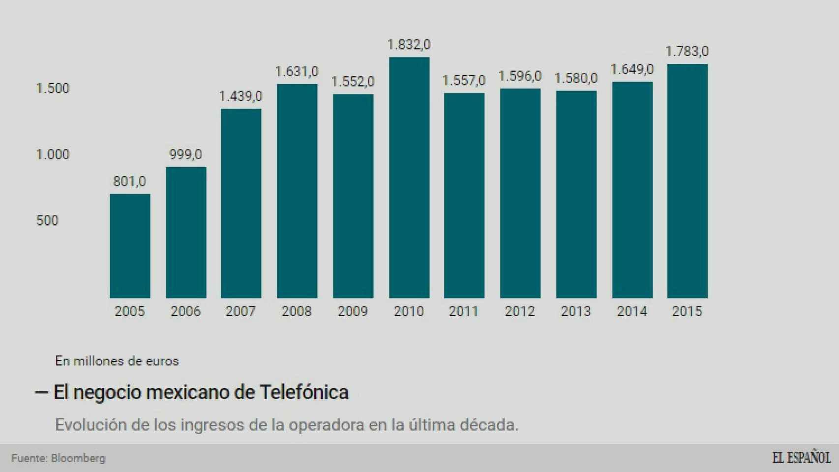 El negocio mexicano de Telefónica.