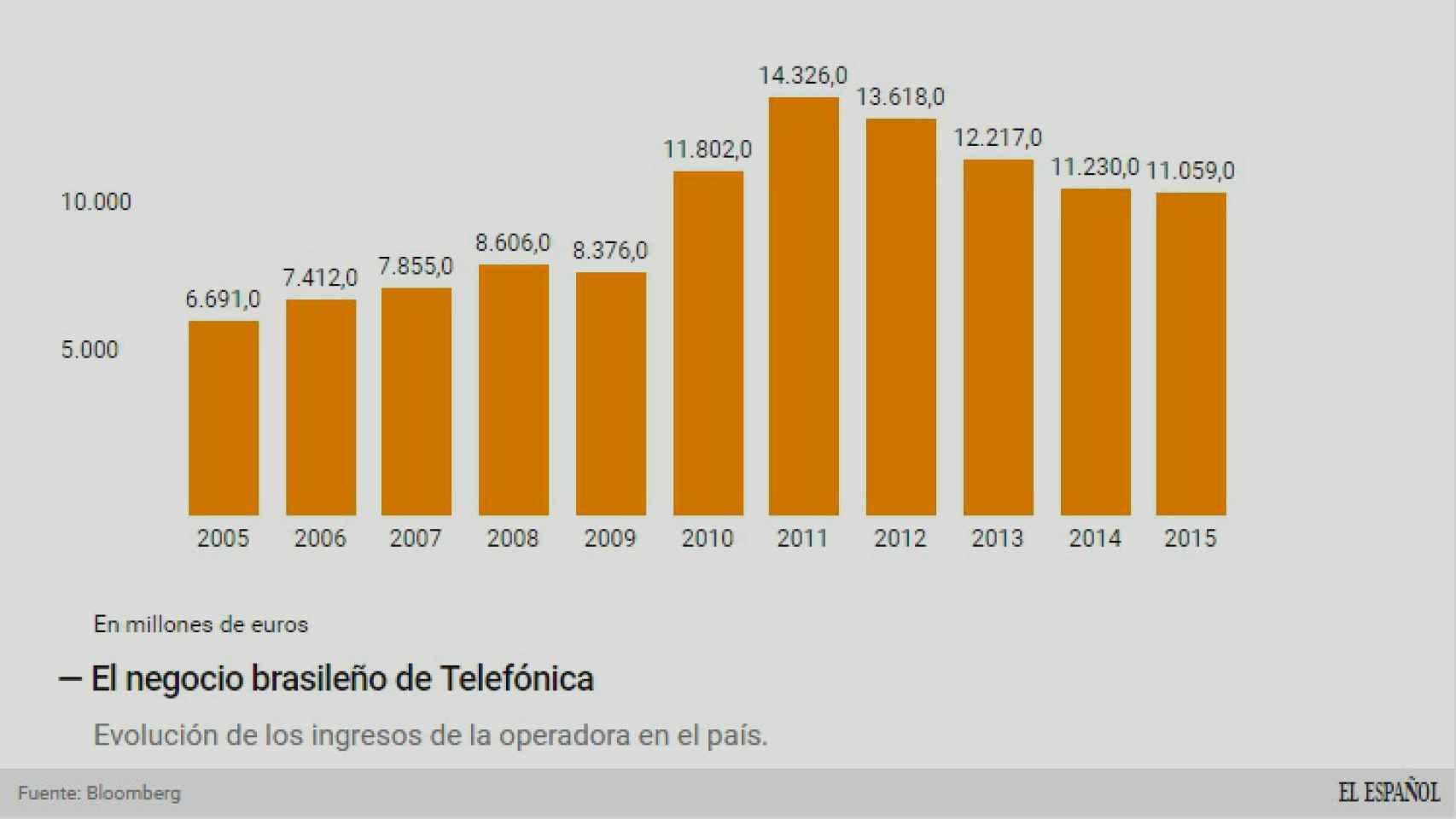El negocio brasileño de Telefónica.