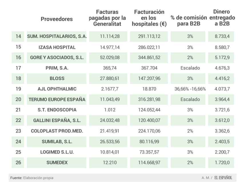 Más datos sobre la relación entre proveedores y Ribera Salud.