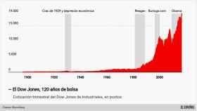 Evolución histórica del Dow Jones.