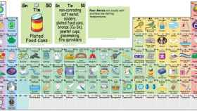 La tabla periódica creada por Keith Enevoldsen.