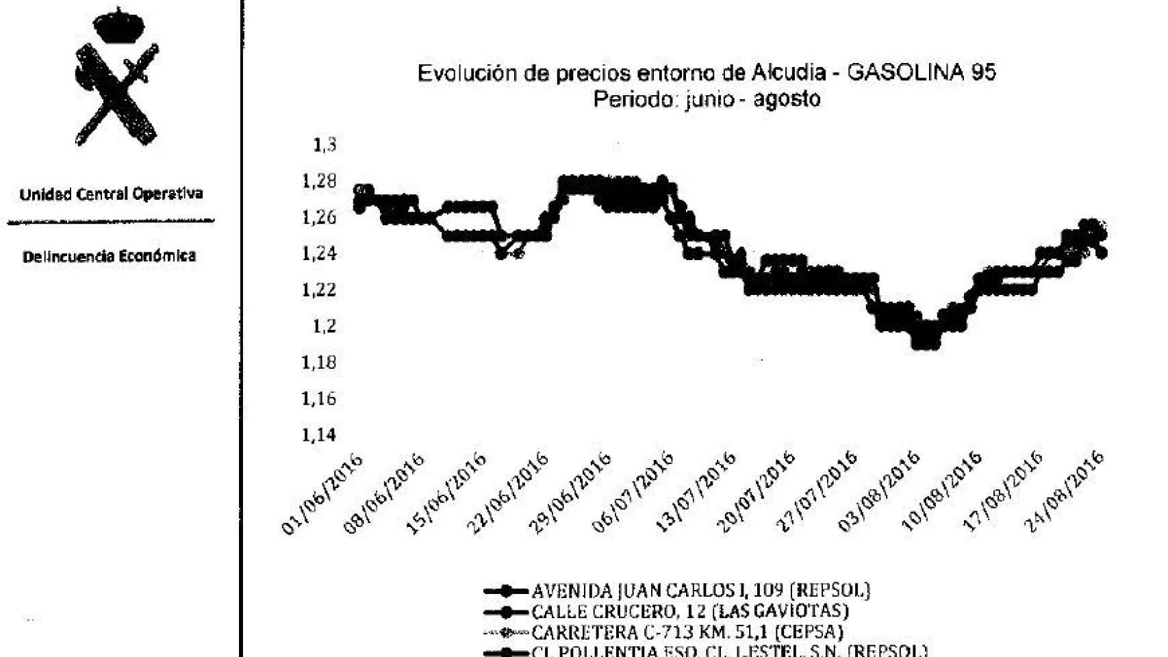 Gráfico 1 Alcudia.
