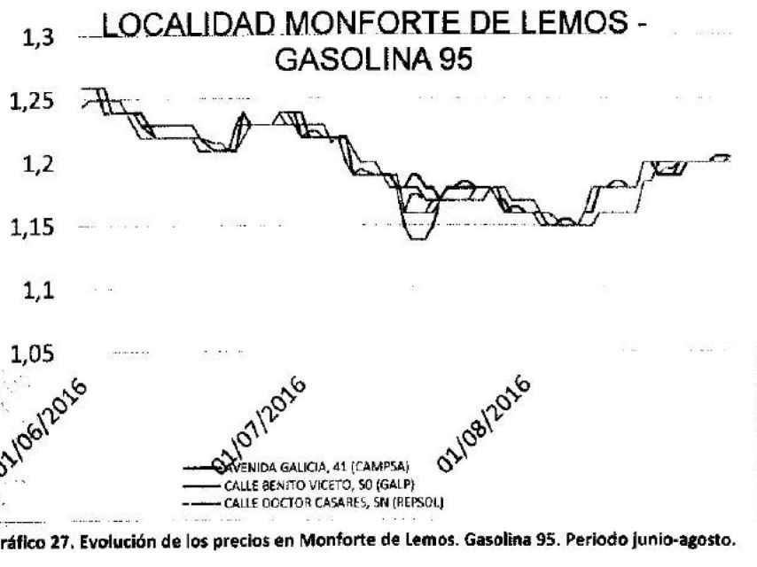 Gráfico 2. Monforte de Lemos