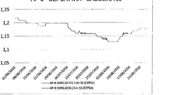 Gráfico 4 AP 8.