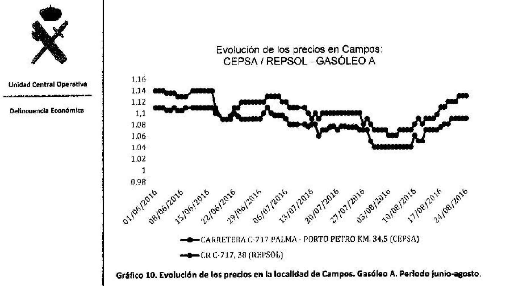 Gráfico 1. Localidad de Campos