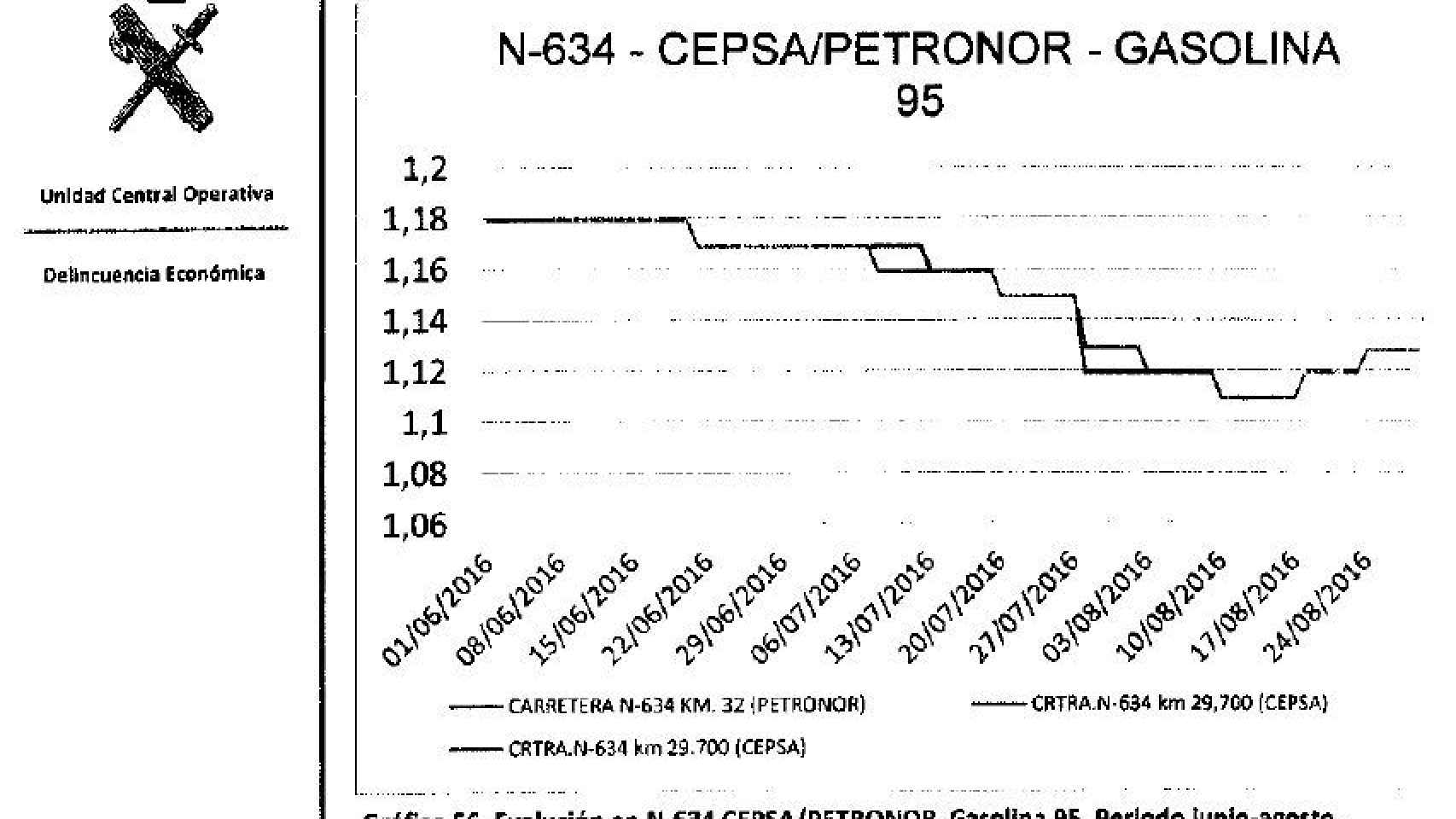 Gráfico 2. N-634.