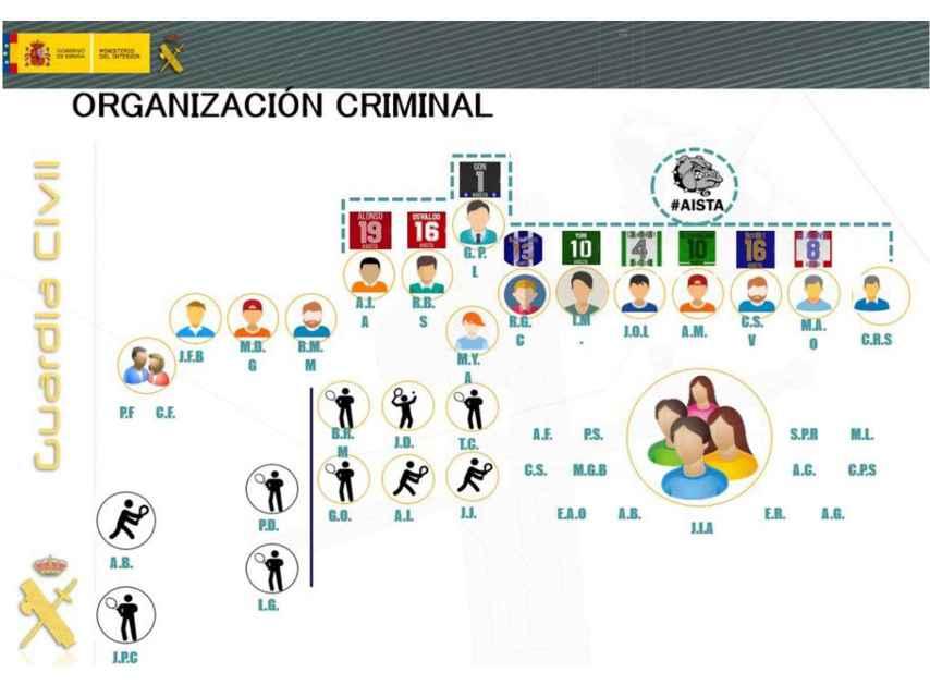 Estructura de la organización desarticulada por la Guardia Civil.