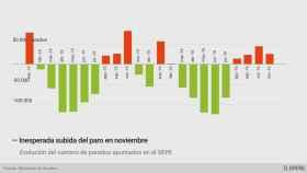 El paro sube en noviembre por primera vez desde 2012 y suma cuatro meses de ascensos