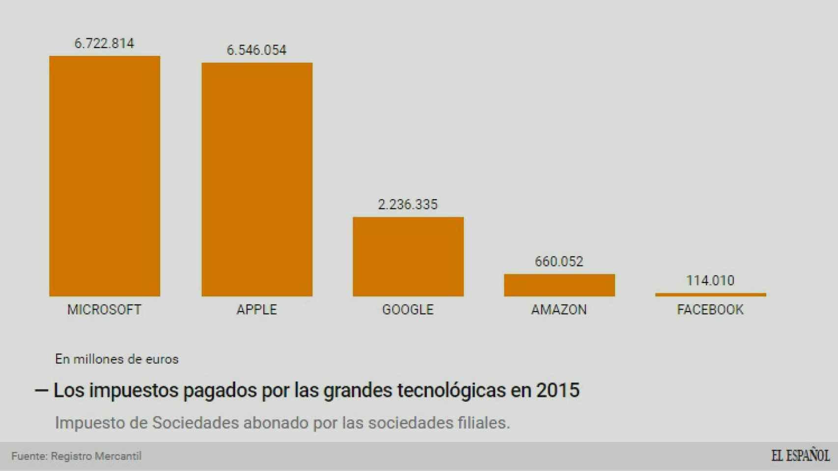 La evolución de los impuestos de las grandes tecnológicas.