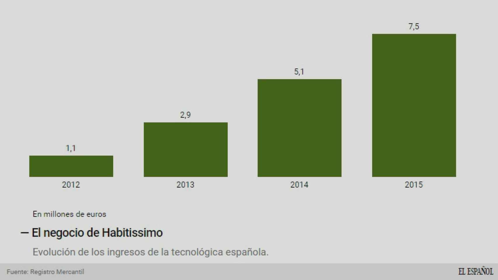 Evolución del negocio de Habitissimo.