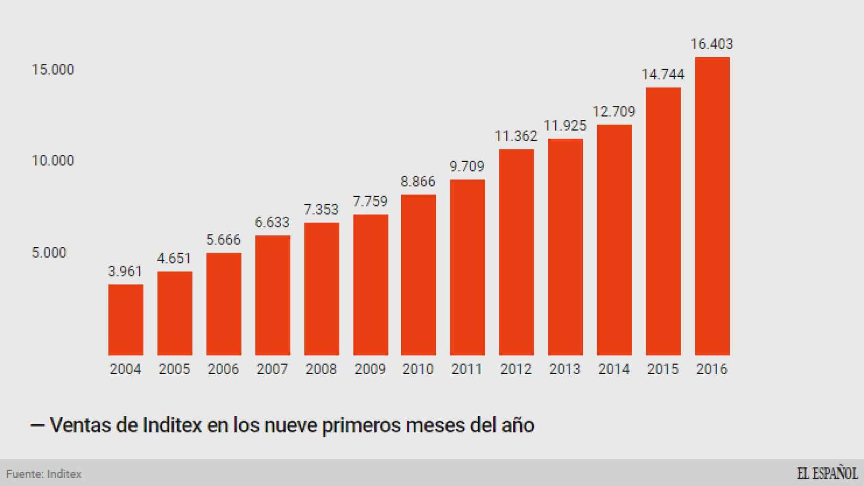 Ventas de Inditex en los primeros nueve meses.