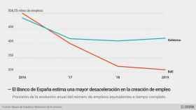 El Banco de España rebaja el optimismo del Gobierno: se crearán 200.000 empleos menos