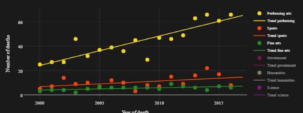 La línea amarilla es la tendencia en muerte de famosos en artes escénicas.