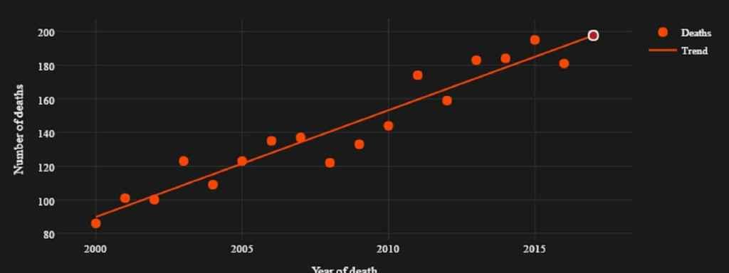 2016 registró 186 muertes de famosos, por debajo de la tendencia.
