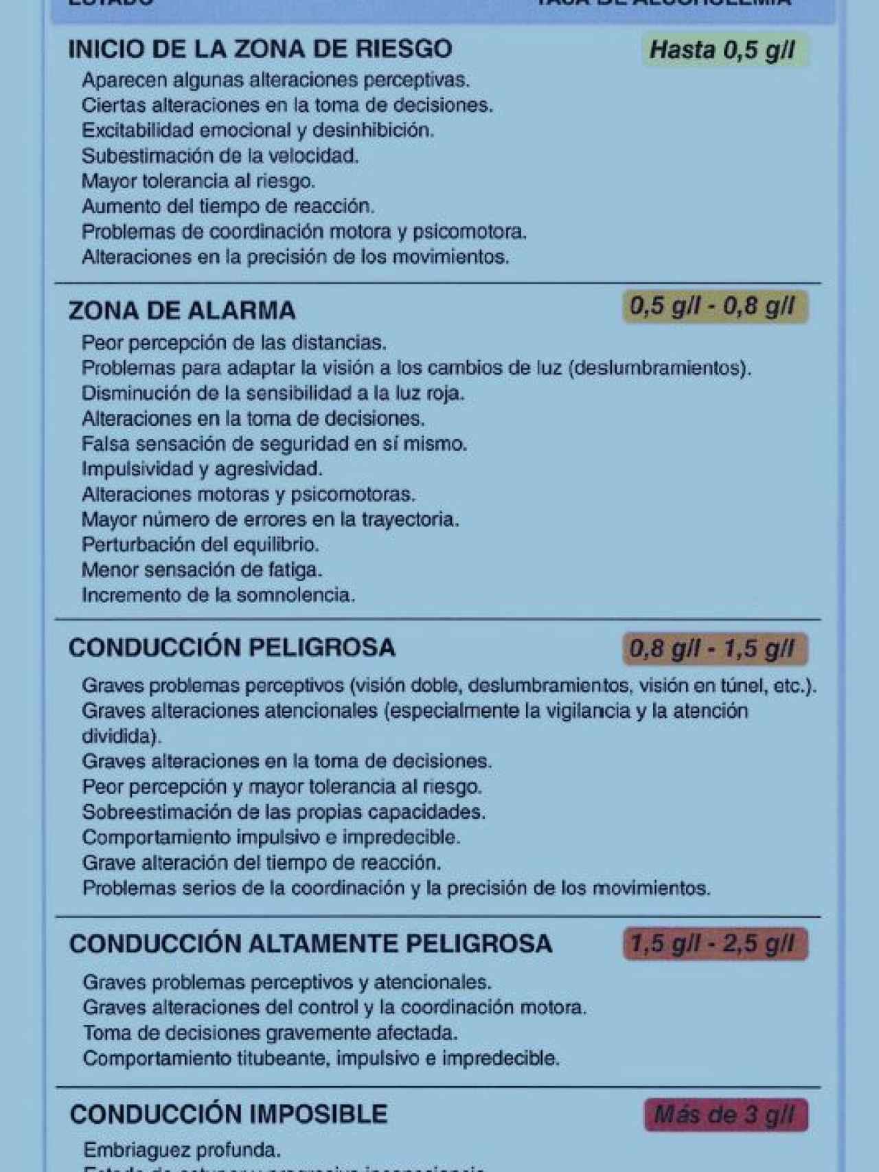 Efectos del alcohol sobre la conducción, según la Dirección General de Tráfico