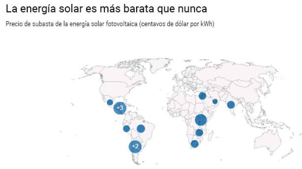 Datos del coste de la energía solar en el mundo